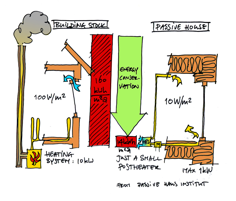 Passive house in a nutshell ecocentric design for Passive energy house design