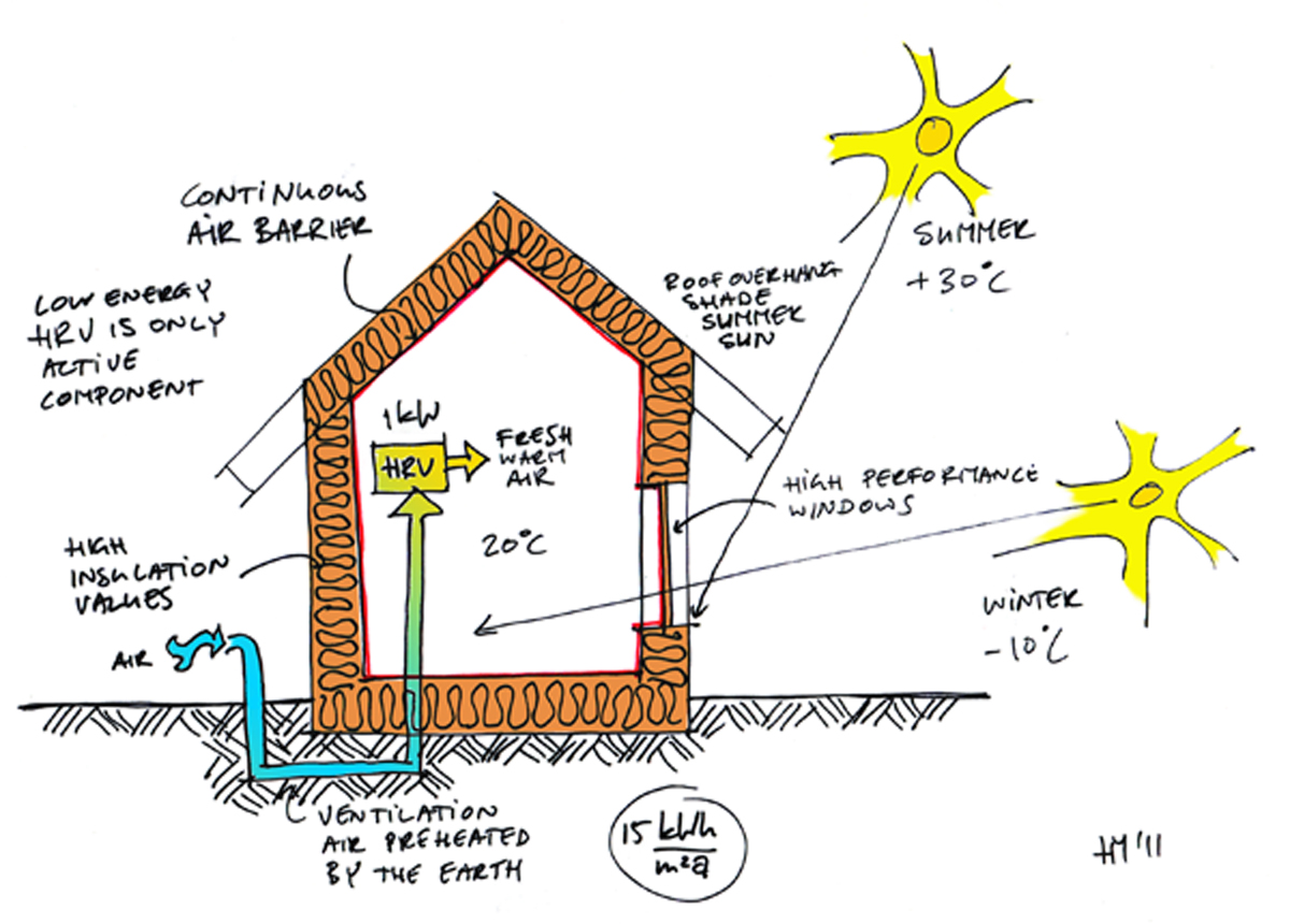 Passive House In A Nutshell Ecocentric Design