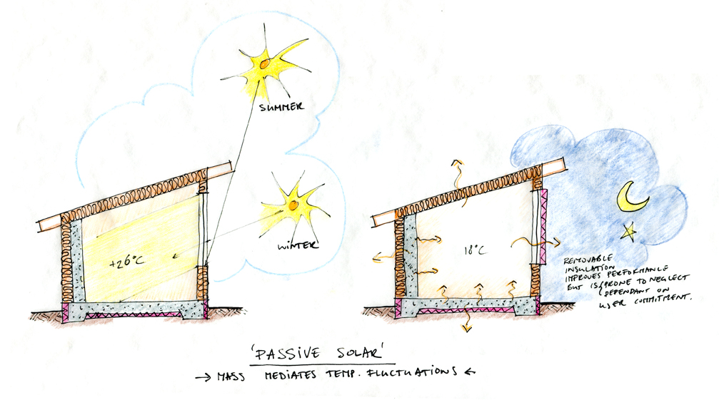Passive solar house ecocentric design for Solar architect