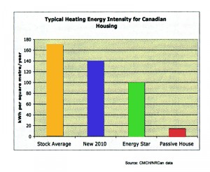 Typ. Heating Energy Intensity Canadian Housing
